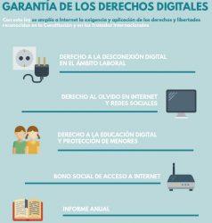 Garantías de derechos digitales