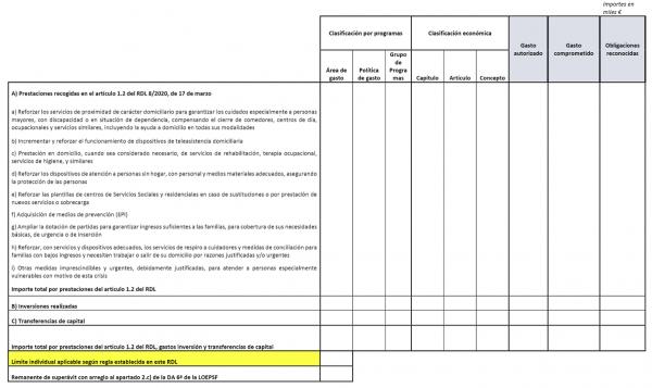 ANEXO III Información relativa a la aplicación del artículo 3 del Real Decreto-Ley 8/2020, de 17 de marzo, de la da 6ª de la LOEPSF, de la da 16ª del TRLRHL, y de los límites individuales correspondientes al del conjunto de EELL de 300 m€